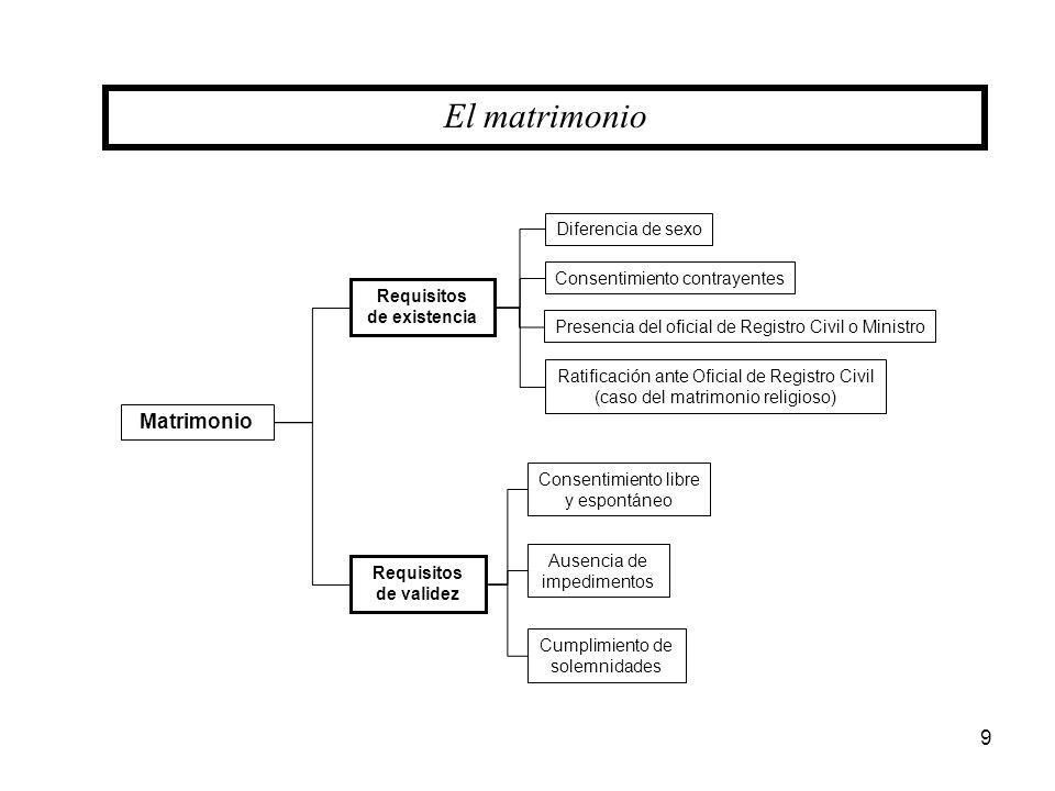 Matrimonio Requisitos de existencia El matrimonio Requisitos de validez Diferencia de sexo Consentimiento contrayentes Presencia del oficial de Regist