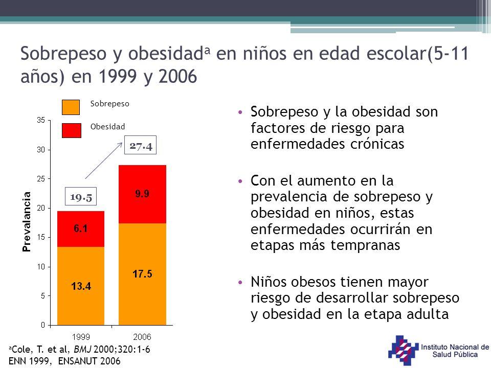 Sobrepeso y obesidad a en niños en edad escolar(5-11 años) en 1999 y 2006 19.5 27.4 Obesidad Sobrepeso a Cole, T. et al, BMJ 2000;320:1-6 ENN 1999, EN