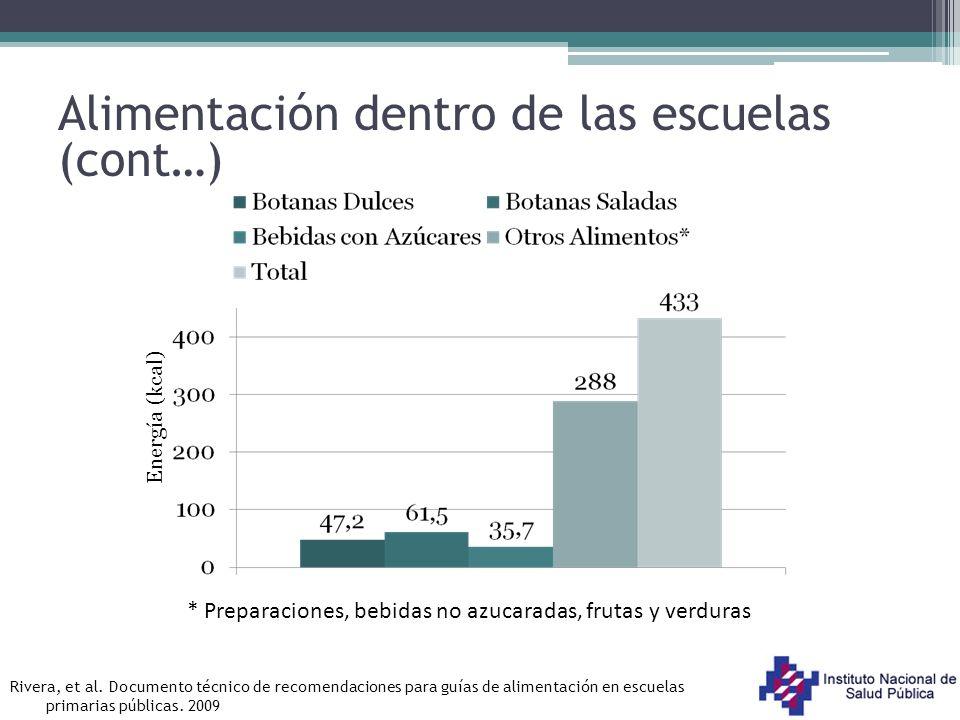 Recomendaciones para un refrigerio saludable Necesidades promedio de energía de niños escolares por día y durante el refrigerio Requerimientos de energía estimada (kcal/día) Recomendación de energía para el refrigerio escolar (kcal/día) a Escolares1 579276 Basado en las Recomendaciones de Ingestión para la Población Mexicana (Bourges, et al, 2008) a Correspondiente al 17.5% de la recomendación de energía estimada por día, de acuerdo con el grupo de edad 5 tiempos de Comida: D (25%), Co (30%), Ce (15%) Colación Escolar (15-20%) Colación no escolar (10-15%) Rivera, et al.