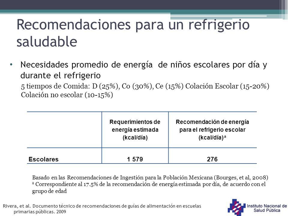Recomendaciones para un refrigerio saludable Necesidades promedio de energía de niños escolares por día y durante el refrigerio Requerimientos de ener