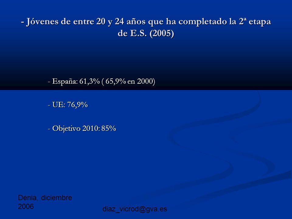 Denia, diciembre 2006 diaz_vicrod@gva.es - Jóvenes de entre 20 y 24 años que ha completado la 2ª etapa de E.S.