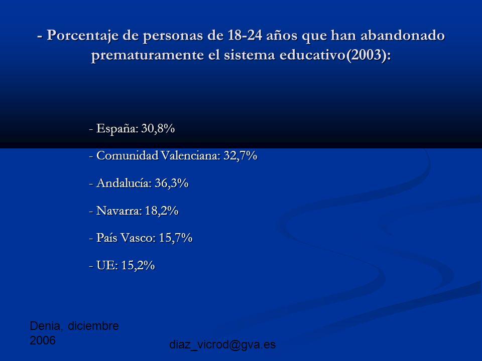 Denia, diciembre 2006 diaz_vicrod@gva.es - Porcentaje de personas de 18-24 años que han abandonado prematuramente el sistema educativo(2003): - España: 30,8% - España: 30,8% - Comunidad Valenciana: 32,7% - Comunidad Valenciana: 32,7% - Andalucía: 36,3% - Andalucía: 36,3% - Navarra: 18,2% - Navarra: 18,2% - País Vasco: 15,7% - País Vasco: 15,7% - UE: 15,2% - UE: 15,2%