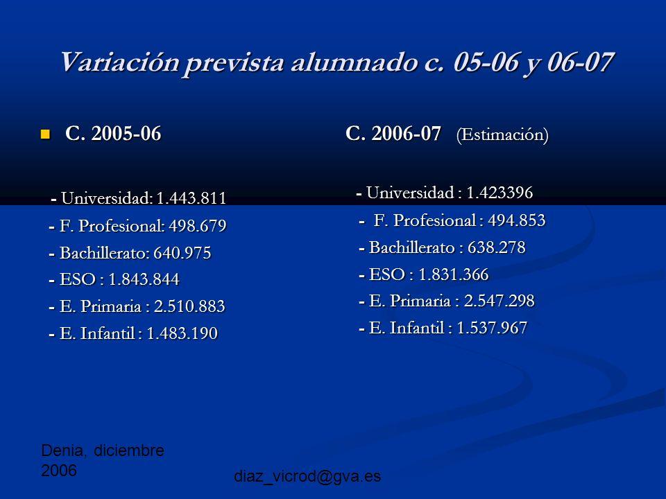 Denia, diciembre 2006 diaz_vicrod@gva.es Variación prevista alumnado c.