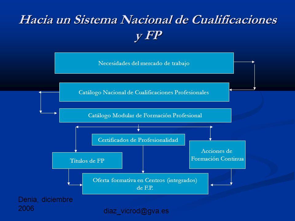 Denia, diciembre 2006 diaz_vicrod@gva.es Hacia un Sistema Nacional de Cualificaciones y FP Necesidades del mercado de trabajo Catálogo Nacional de Cualificaciones Profesionales Catálogo Modular de Formación Profesional Certificados de Profesionalidad Títulos de FP Acciones de Formación Continua Oferta formativa en Centros (integrados) de F.P.