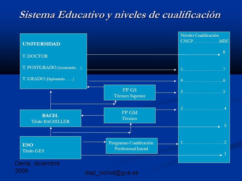 Denia, diciembre 2006 diaz_vicrod@gva.es Sistema Educativo y niveles de cualificación UNIVERSIDAD T.
