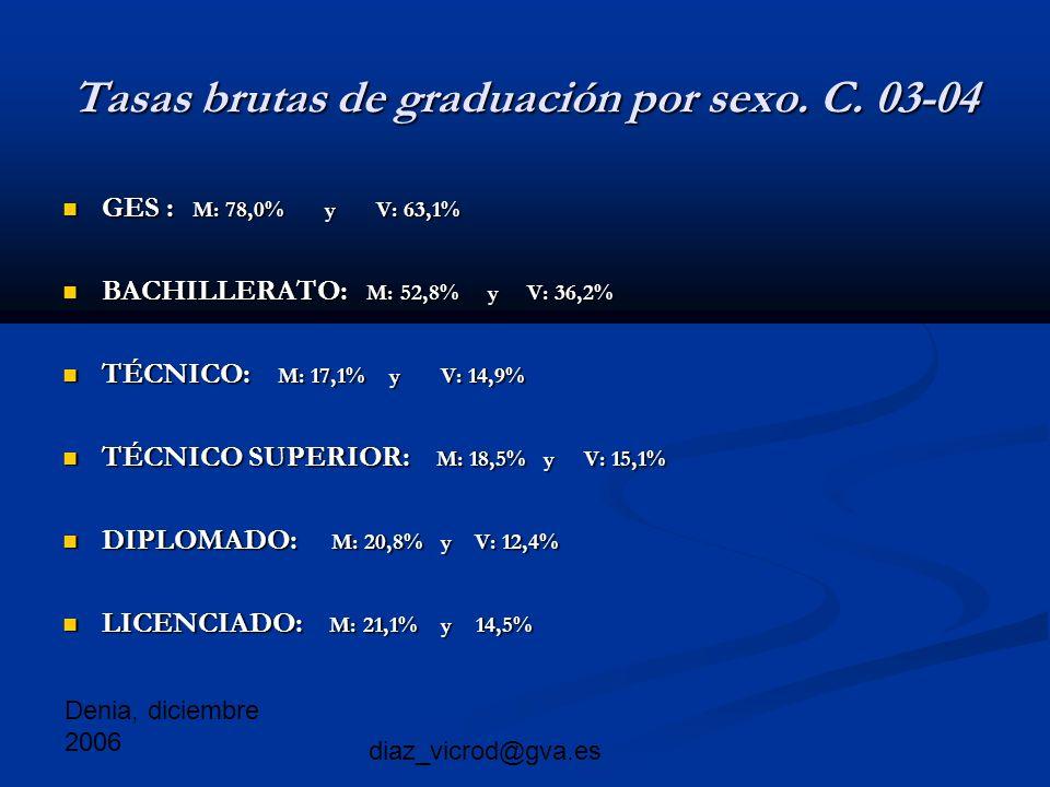 Denia, diciembre 2006 diaz_vicrod@gva.es - Porcentaje de la población 18-24 años con nivel inferior o igual al del ESO-1 y que no participa del sistema de educación y formación (2002): - España.