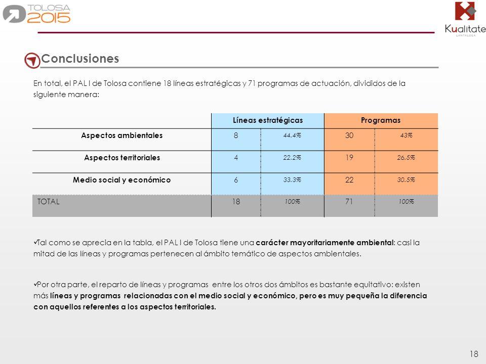 18 Conclusiones En total, el PAL I de Tolosa contiene 18 líneas estratégicas y 71 programas de actuación, divididos de la siguiente manera: Líneas est