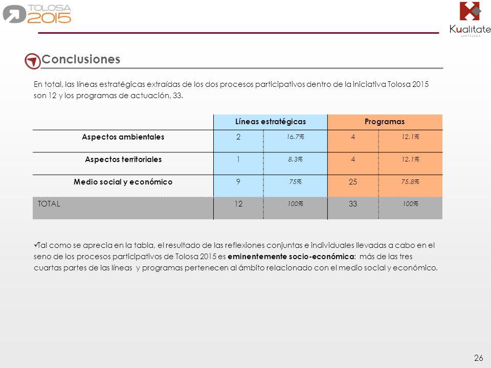 26 Conclusiones En total, las líneas estratégicas extraídas de los dos procesos participativos dentro de la iniciativa Tolosa 2015 son 12 y los progra