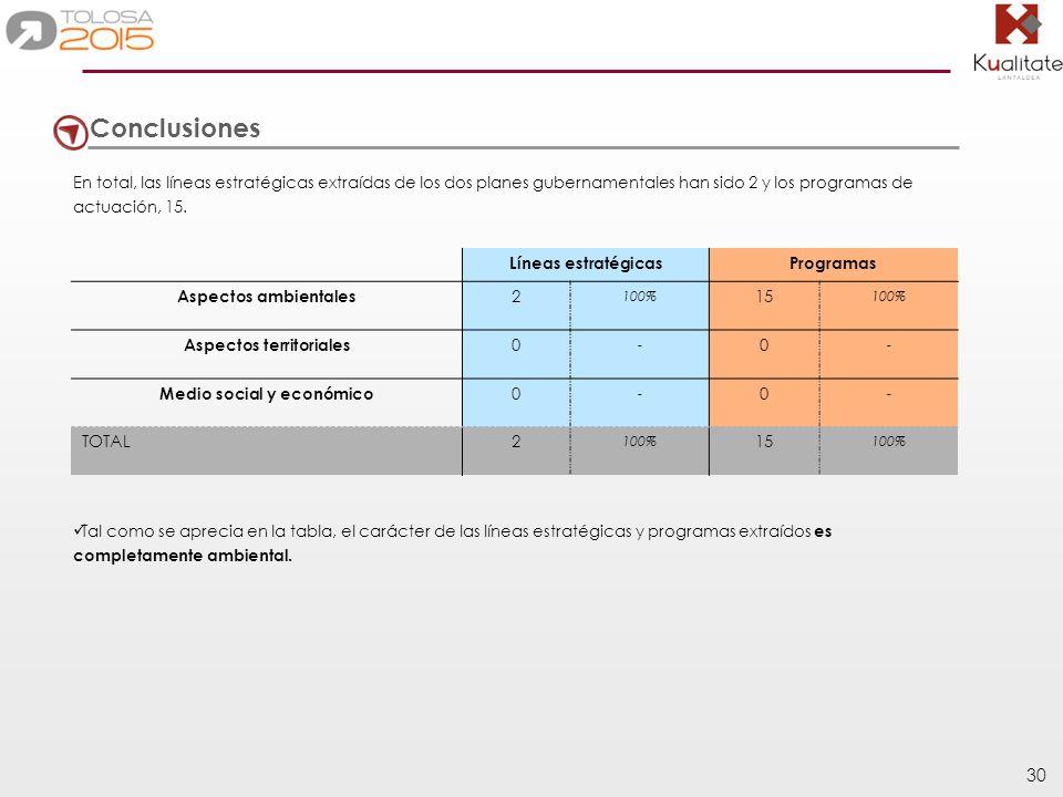 30 Conclusiones En total, las líneas estratégicas extraídas de los dos planes gubernamentales han sido 2 y los programas de actuación, 15. Líneas estr