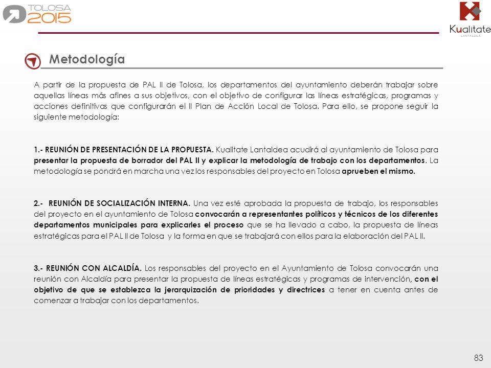 83 Metodología A partir de la propuesta de PAL II de Tolosa, los departamentos del ayuntamiento deberán trabajar sobre aquellas líneas más afines a su