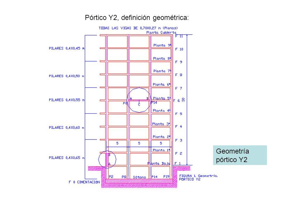 Pórtico Y2, definición geométrica: Geometría pórtico Y2