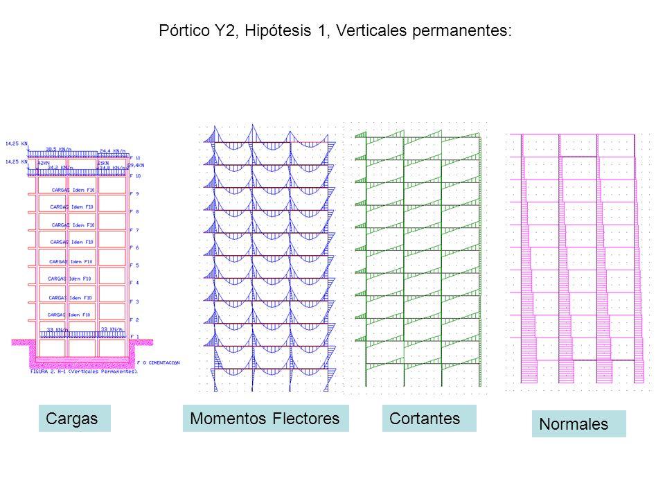 Pórtico Y2, Hipótesis 1, Verticales permanentes: CargasMomentos FlectoresCortantes Normales