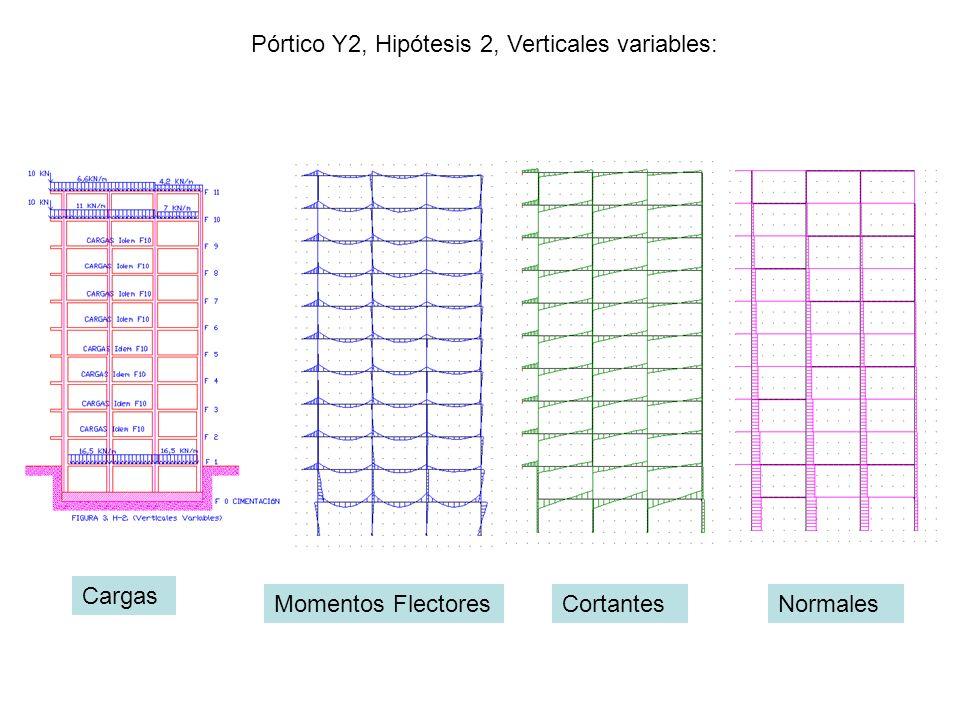 Pórtico Y2, Hipótesis 2, Verticales variables: Cargas Momentos FlectoresCortantesNormales