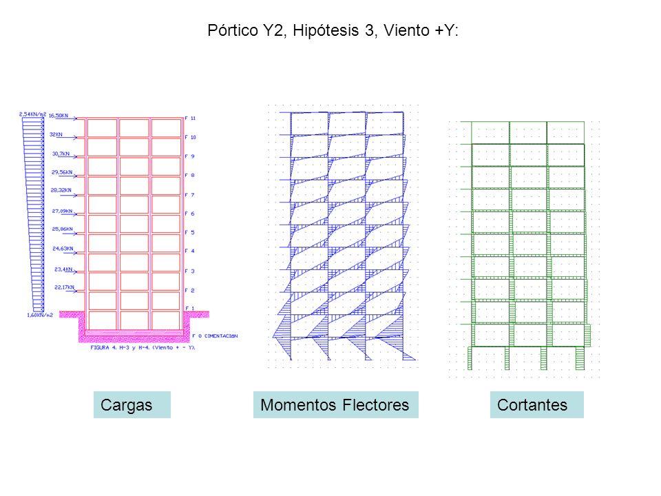 Pórtico Y2, Hipótesis 3, Viento +Y: CargasMomentos FlectoresCortantes