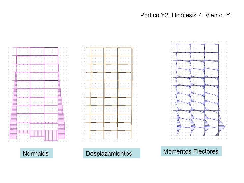 Pórtico Y2, Hipótesis 4, Viento -Y: NormalesDesplazamientos Momentos Flectores