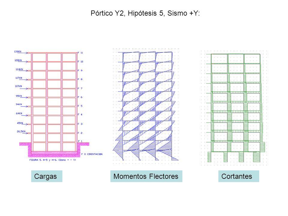 Pórtico Y2, Hipótesis 5, Sismo +Y: CargasMomentos FlectoresCortantes
