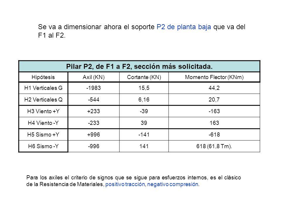 Se va a dimensionar ahora el soporte P2 de planta baja que va del F1 al F2. Pilar P2, de F1 a F2, sección más solicitada. HipótesisAxil (KN)Cortante (