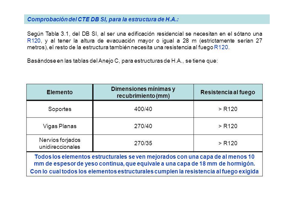 Comprobación del CTE DB SI, para la estructura de H.A.: Según Tabla 3.1, del DB SI, al ser una edificación residencial se necesitan en el sótano una R