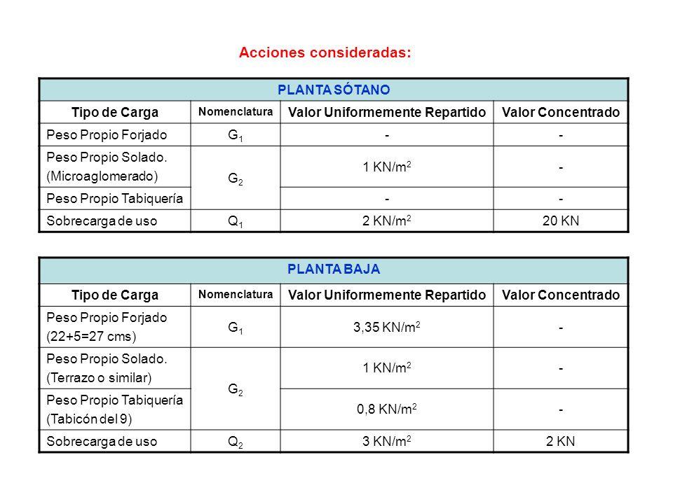 PLANTA TIPO (De la 1 a la 9) Tipo de Carga Nomenclatura Valor Uniformemente RepartidoValor Concentrado Peso Propio Forjado (22+5=27 cms) G1G1 3,35 KN/m 2 - Peso Propio Solado.