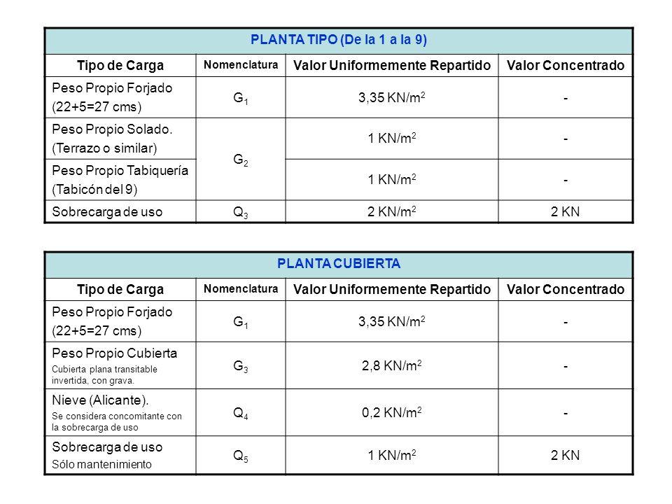PLANTA TIPO (De la 1 a la 9) Tipo de Carga Nomenclatura Valor Uniformemente RepartidoValor Concentrado Peso Propio Forjado (22+5=27 cms) G1G1 3,35 KN/