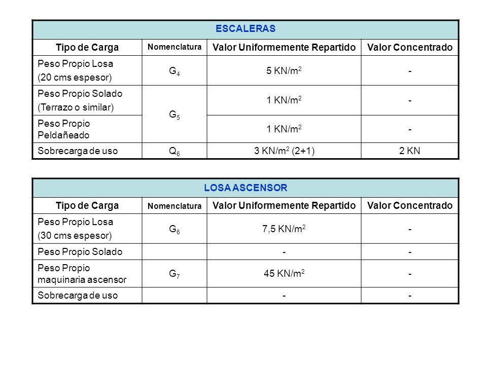 ESCALERAS Tipo de Carga Nomenclatura Valor Uniformemente RepartidoValor Concentrado Peso Propio Losa (20 cms espesor) G4G4 5 KN/m 2 - Peso Propio Sola