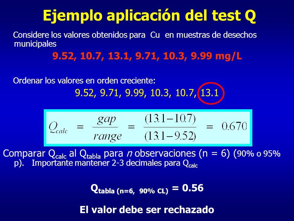 Ejemplo aplicación del test Q Considere los valores obtenidos para Cu en muestras de desechos municipales 9.52, 10.7, 13.1, 9.71, 10.3, 9.99 mg/L Orde