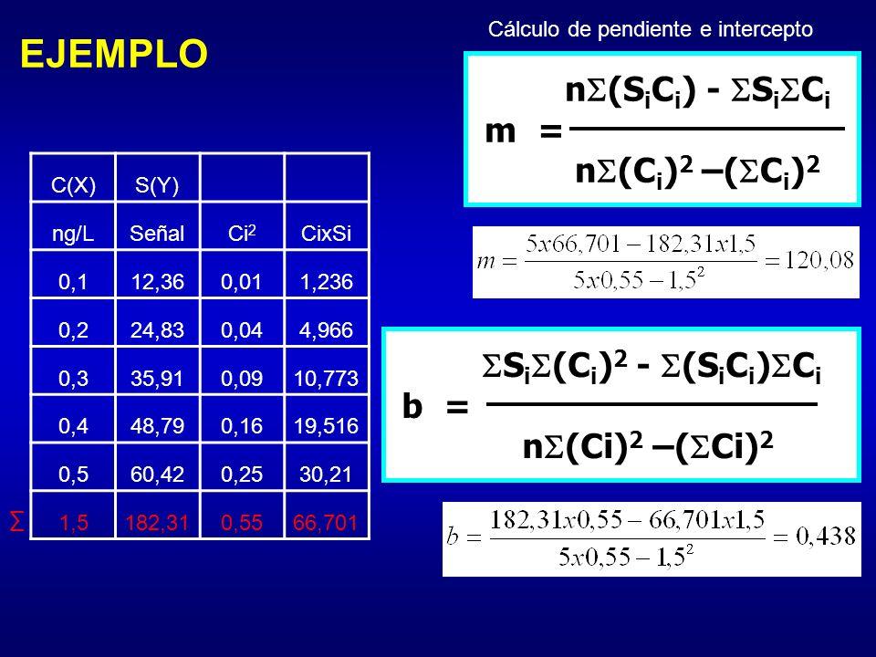 EJEMPLO C(X)S(Y) ng/LSeñalCi 2 CixSi 0,112,360,011,236 0,224,830,044,966 0,335,910,0910,773 0,448,790,1619,516 0,560,420,2530,21 1,5182,310,5566,701 C