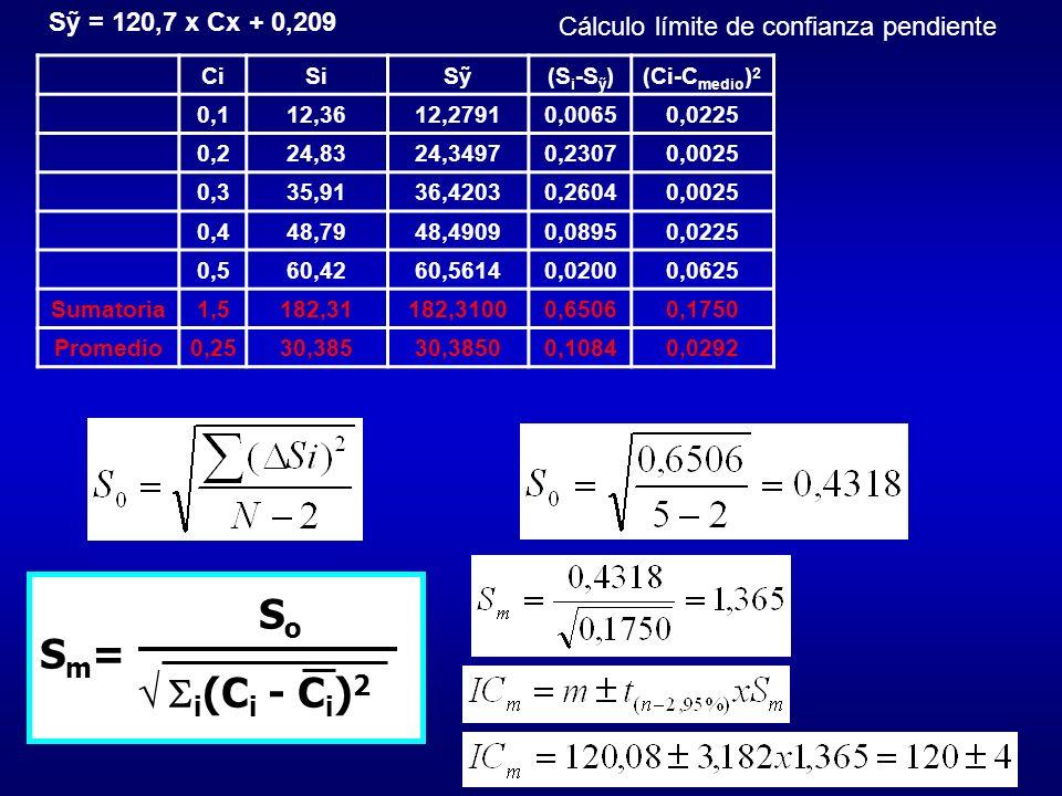 S = 120,7 x Cx + 0,209 S o S m = i (C i - C i ) 2 CiSiS(S i -S )(Ci-C medio ) 2 0,112,3612,27910,00650,0225 0,224,8324,34970,23070,0025 0,335,9136,420
