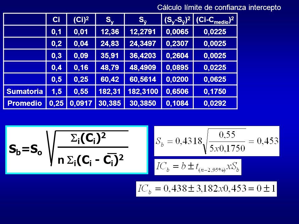 i (C i ) 2 S b =S o n i (C i - C i ) 2 Ci(Ci) 2 SySy S (S y -S ) 2 (Ci-C medio ) 2 0,10,0112,3612,27910,00650,0225 0,20,0424,8324,34970,23070,0025 0,3