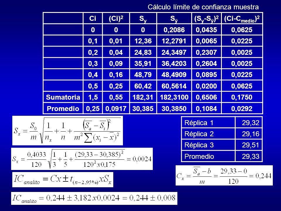 Ci(Ci) 2 SySy S (S y -S ) 2 (Ci-C medio ) 2 0000,20860,04350,0625 0,10,0112,3612,27910,00650,0225 0,20,0424,8324,34970,23070,0025 0,30,0935,9136,42030