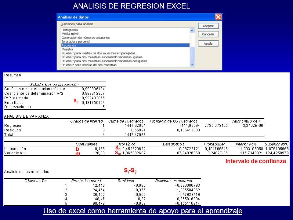 ANALISIS DE REGRESION EXCEL b m SbSb SmSm S0S0 Intervalo de confianza S i -S Uso de excel como herramienta de apoyo para el aprendizaje