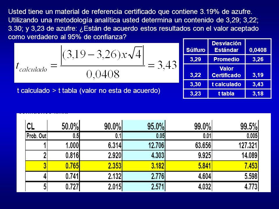 EJEMPLO COMPARACIÓN DE DOS PROMEDIOS Método 1: Absorción atómica Datos: 3.91, 4.02, 3.86, 3.99 mg/g X m = 3.94 5 mg/g s 1 = 0.07 3 mg/g n 1 = 4 Método 2: Espectrofotometría Datos: 3.52, 3.77, 3.49, 3.59 mg/g X m = 3.5 9 mg/g s 2 = 0.1 3 mg/g n 2 = 4 Determinación de Ni en residuos municipales usando 2 métodos distintos