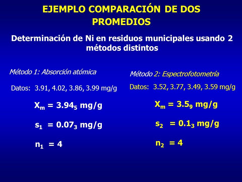 EJEMPLO COMPARACIÓN DE DOS PROMEDIOS Método 1: Absorción atómica Datos: 3.91, 4.02, 3.86, 3.99 mg/g X m = 3.94 5 mg/g s 1 = 0.07 3 mg/g n 1 = 4 Método