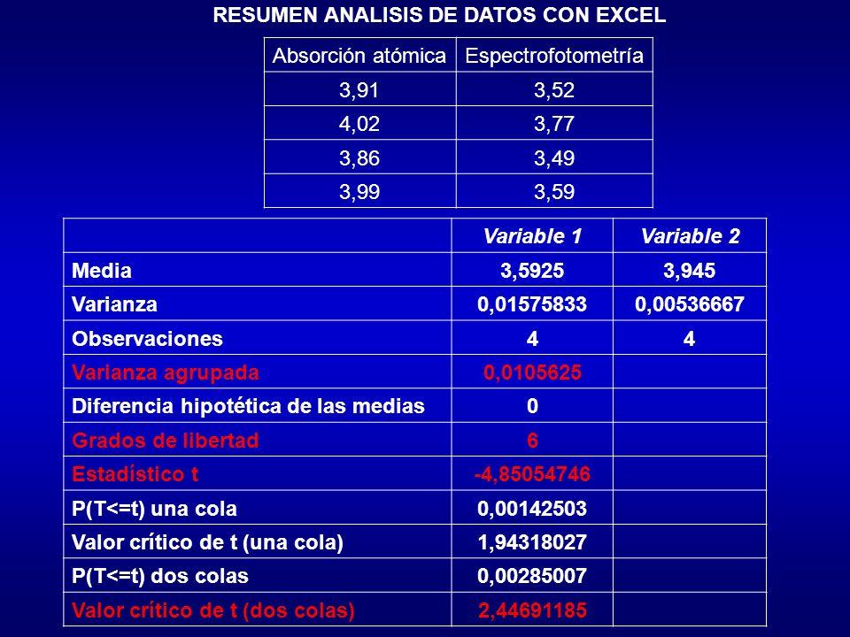 Los datos siguientes de la tabla proporcionan la concentración de tiol (mM) en el lisado sanguíneo de dos grupos de voluntarios, siendo el primer grupo normal y el segundo sufriendo artritis reumatoide, determinar si existe diferencia en los niveles de tiol con una significación de un 1% (alfa 0,01) NormalReumatoide 1,842,81 1,924,06 1,943,62 1,923,27 1,853,27 1,913,76 2,07 Media1,923,47 Varianza de la muestra0,005710,194 t tabla = 4,03 t calc (8,48) t tabla (4,03), resultados de los dos métodos son significativamente diferentes al 99%)
