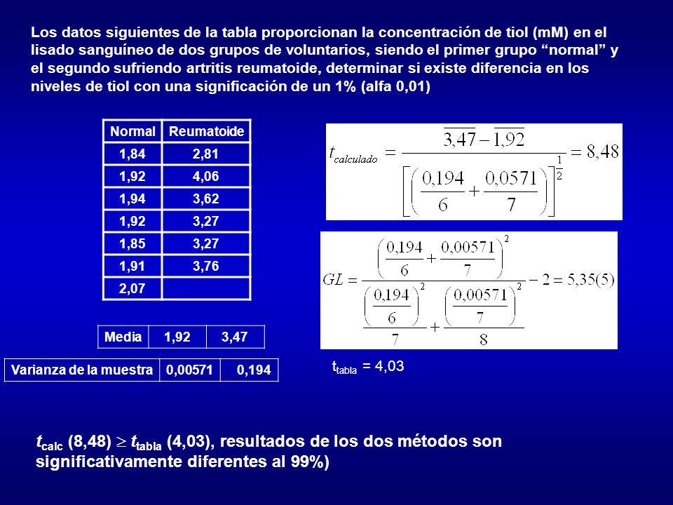 Los datos siguientes de la tabla proporcionan la concentración de tiol (mM) en el lisado sanguíneo de dos grupos de voluntarios, siendo el primer grup