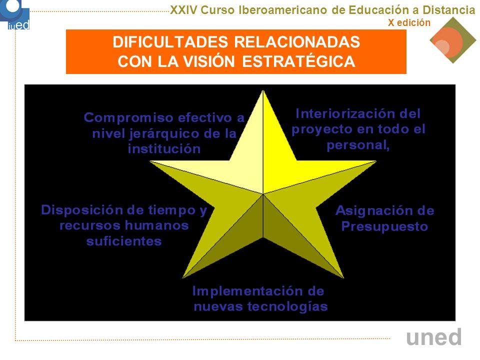 XXIV Curso Iberoamericano de Educación a Distancia X edición uned ¿Cómo empezar?: Informándose sobre… Revisando… Analizando….