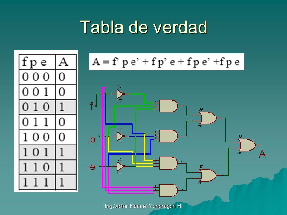 Ing.Victor Manuel Mondragon M. Tabla de verdad