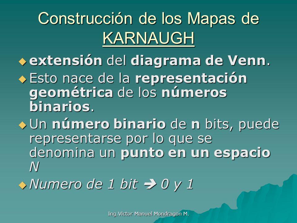 Ing.Victor Manuel Mondragon M. Construcción de los Mapas de KARNAUGH extensión del diagrama de Venn. extensión del diagrama de Venn. Esto nace de la r