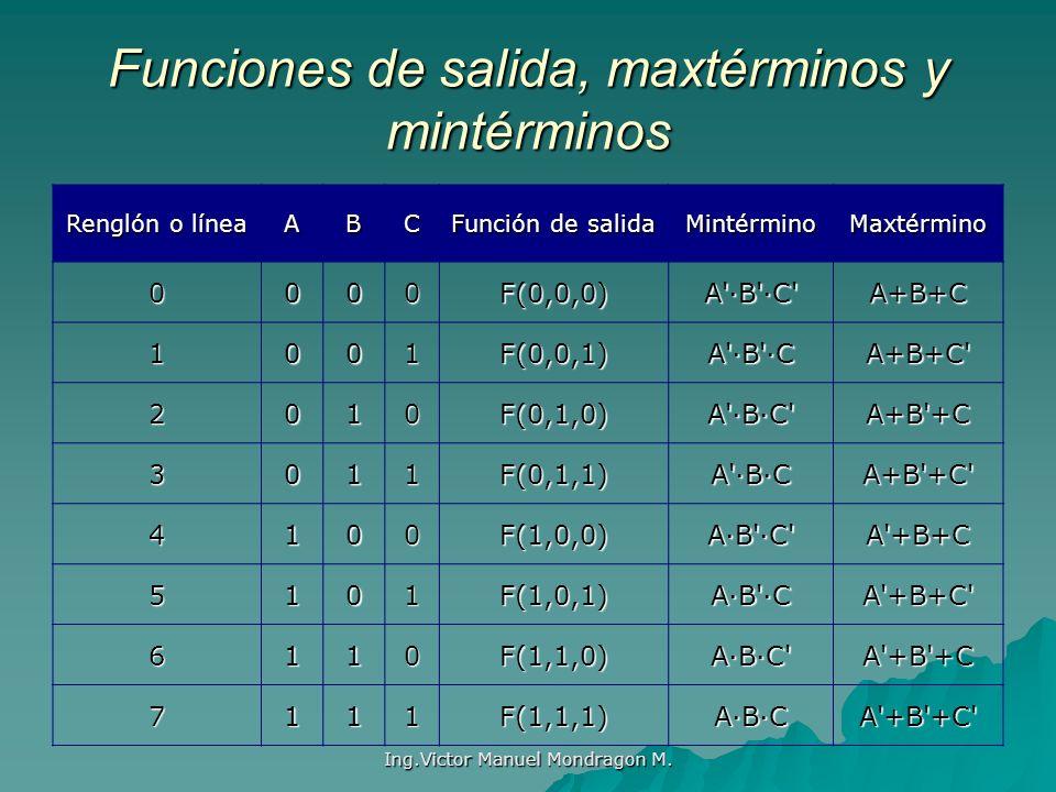 Ing.Victor Manuel Mondragon M. Funciones de salida, maxtérminos y mintérminos Renglón o línea ABC Función de salida MintérminoMaxtérmino 0000F(0,0,0)A
