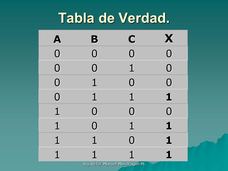 Ing.Victor Manuel Mondragon M. Tabla de Verdad. ABCX 0000 0010 0100 0111 1000 1011 1101 1111