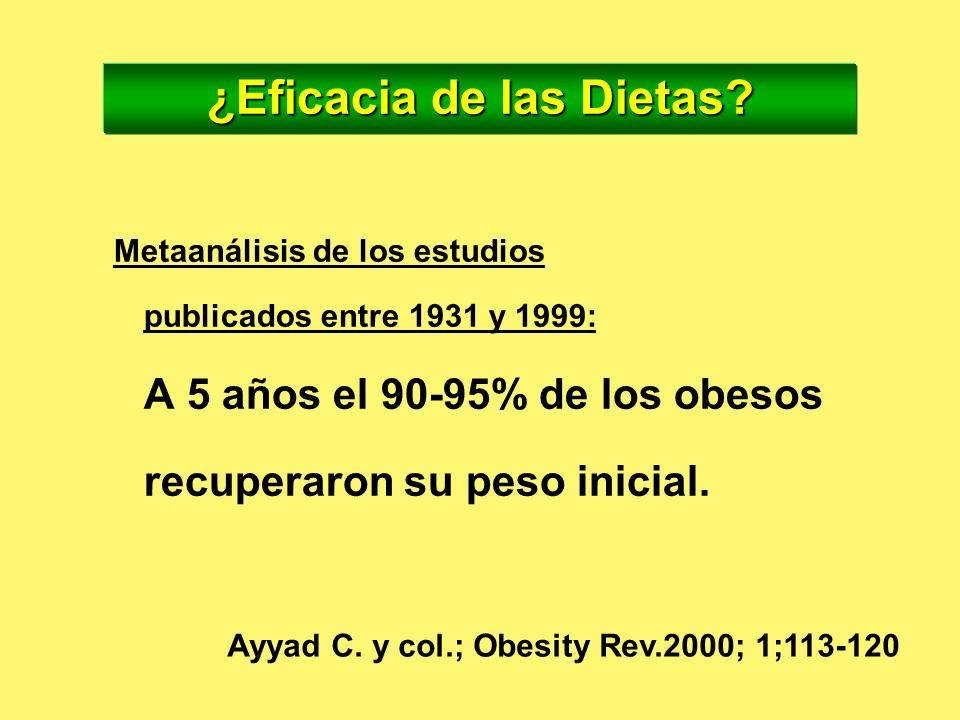 INGESTA EJERCICIO = Ingesta = Ejercicio ingesta ingesta ejercicio ejercicio BALANCE CALÓRICO NEUTRO