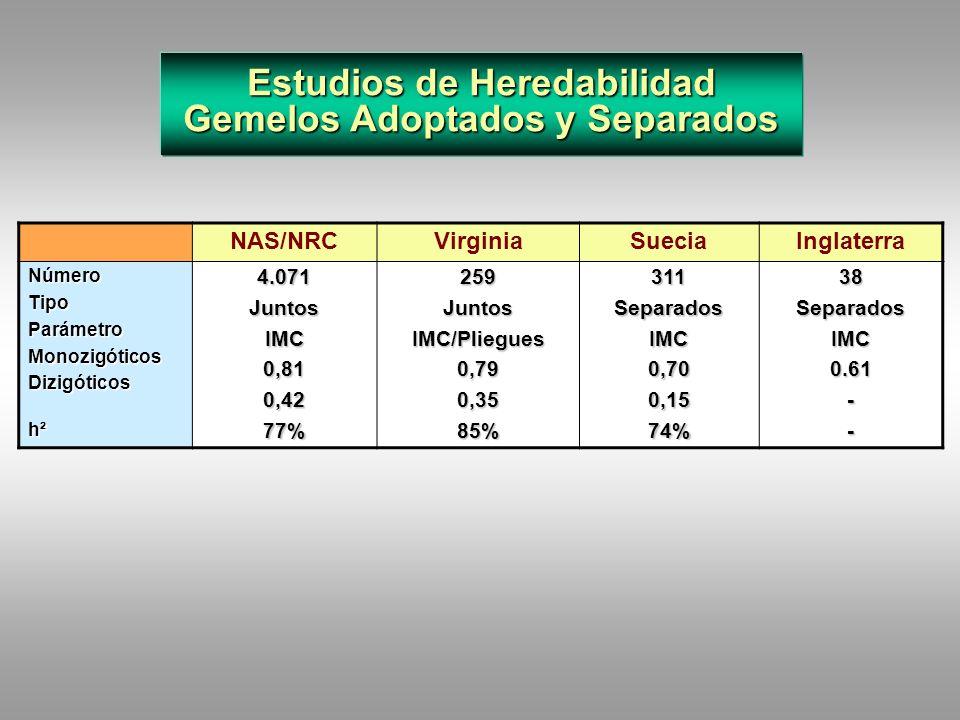 Estudios de Heredabilidad Gemelos Adoptados DinamarcaIowaMontrealBiológicoAdoptadoBiológicoAdoptadoBiológicoAdoptado TipoNúmeroCompleto3.651Completo35