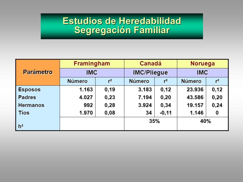 Estudios de Heredabilidad Gemelos Adoptados y Separados NAS/NRCVirginiaSueciaInglaterraNúmeroTipoParámetroMonozigóticosDizigóticosh²4.071JuntosIMC0,81