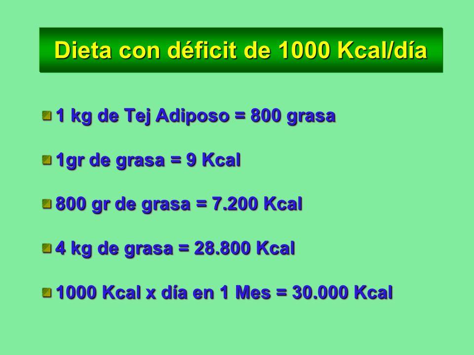 Cuantas calorías consumir Cuantas calorías consumir Hay fórmulas con peso, edad, sexo y actividad física. Si consumen 500 calorías menos/día bajará 0.