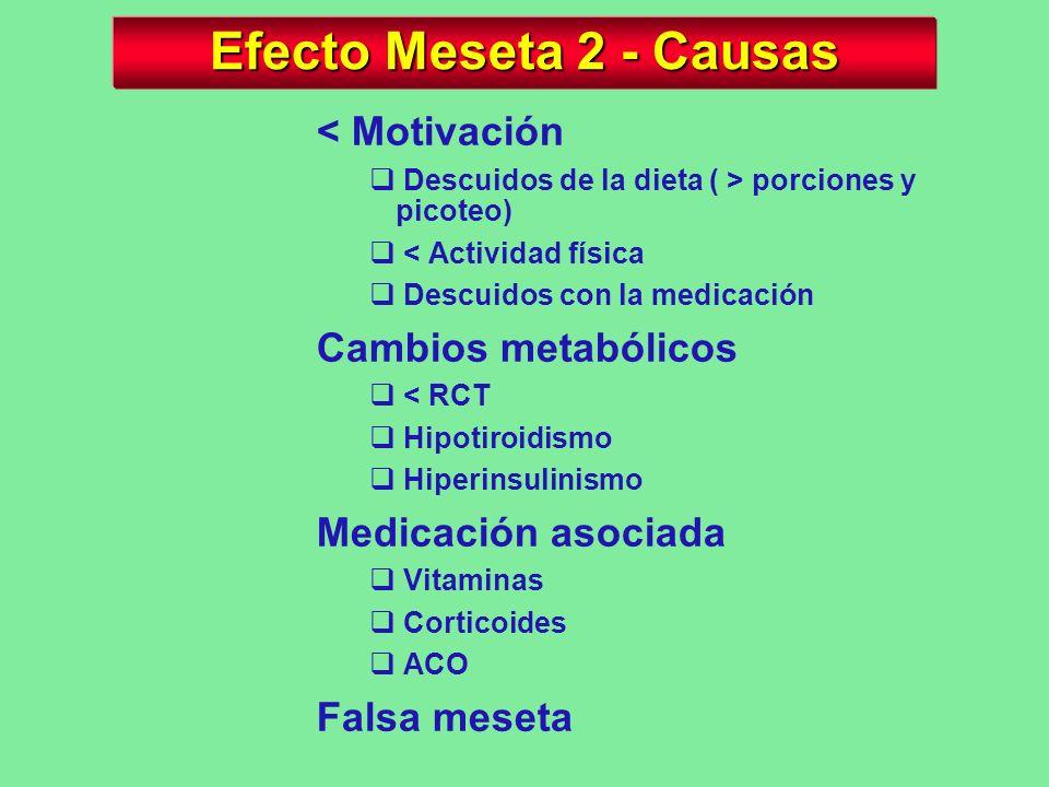 Efecto Meseta 1 Parafraseando al Dr. Cormillot, el término meseta corresponde generalmente al peso confortable y es el resultado del balance entre los