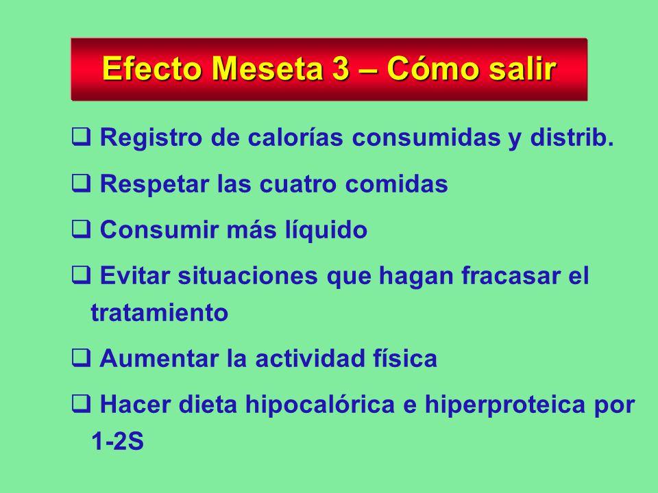 Efecto Meseta 2 - Causas < Motivación Descuidos de la dieta ( > porciones y picoteo) < Actividad física Descuidos con la medicación Cambios metabólico