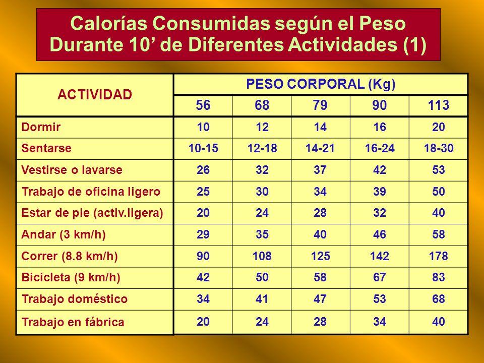 Consumo de Kcal y Act.Física Sedentaria 400 - 800 Ligera 800 - 1.200 Moderada1.200 - 1.800 Intensa1.800 - 4.500 Sedentaria 400 - 800 Ligera 800 - 1.20