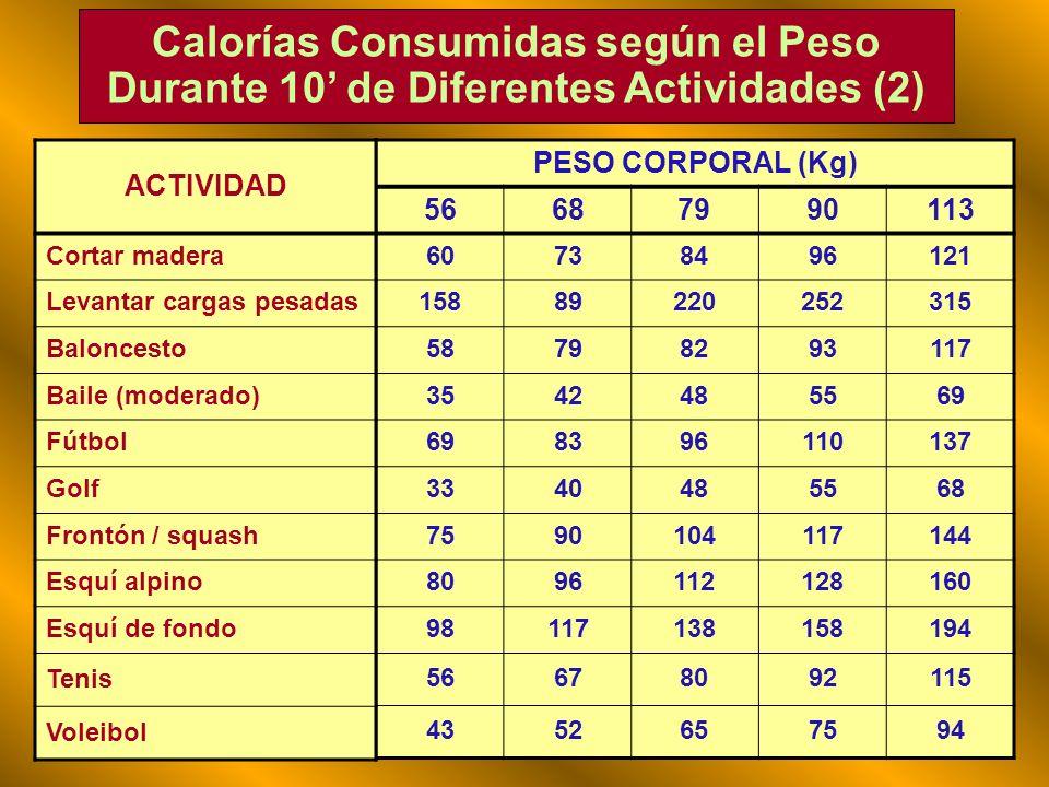 Calorías Consumidas según el Peso Durante 10 de Diferentes Actividades (1) PESO CORPORAL (Kg) 56687990113 1012141620 10-1512-1814-2116-2418-30 2632374