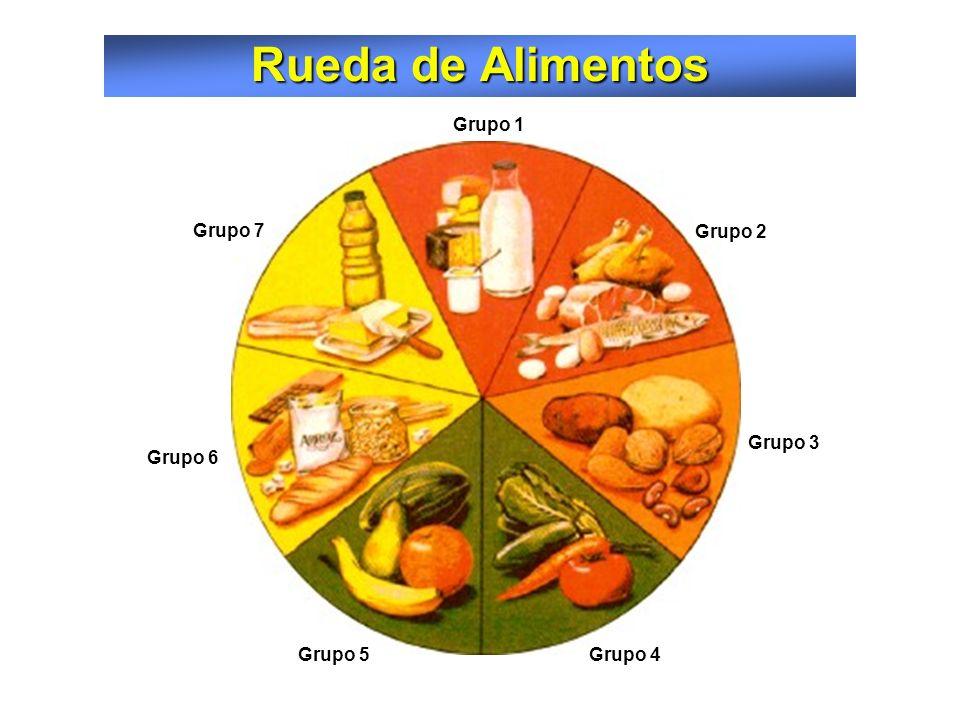 Dieta Equilibrada (Porción/día) Dieta Equilibrada (Porción/día) Una alimentación equilibrada debería comprender el consumo diario de las siguientes po