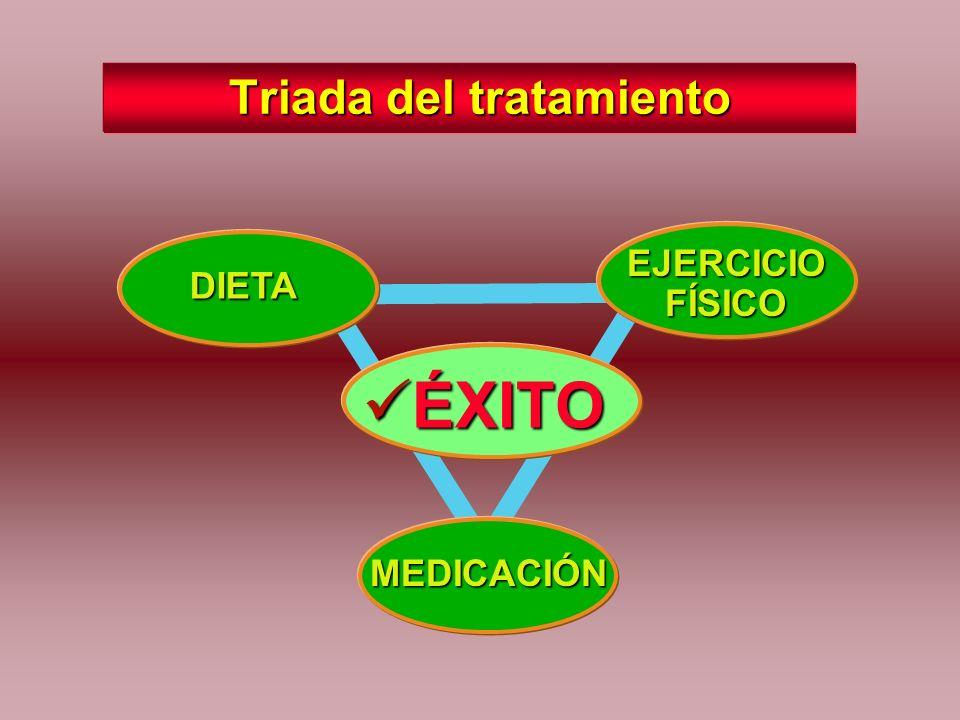 La epidemia del Siglo XXI En el año 1997 la Organización Mundial de la Salud (OMS) incluyó a la obesidad entre las enfermedades epidémicas. En el 2001